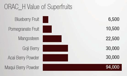 ORAC values super fruits